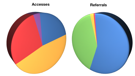Accesses vs Referrals.png